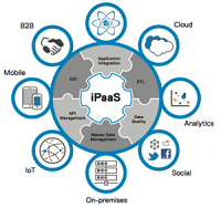 How iPaaS Is Powering Digital Transformation